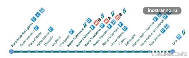 схема поезда до Рима