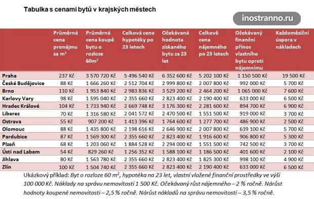 Цены на недвижимость в Чехии