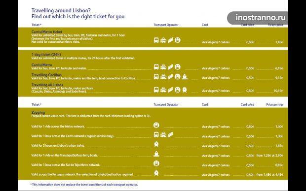 Типы билетов и стоимость проезда в транспорте Лиссабона