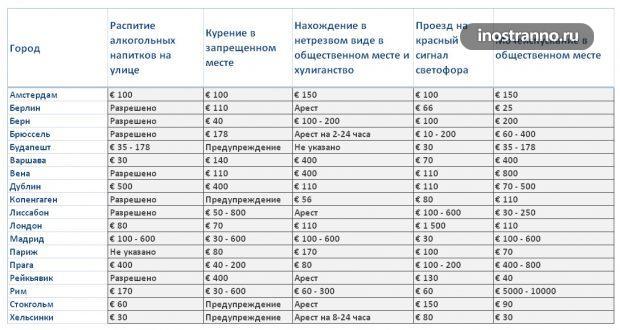 Таблица сравнений штрафов в городах Европы