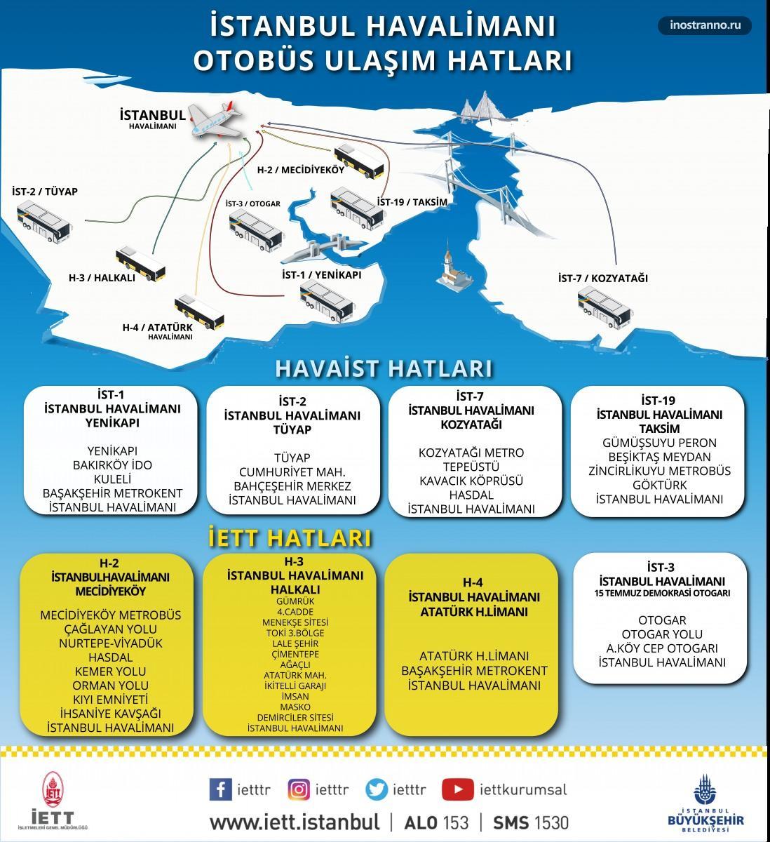 Новый аэропорт Стамбула автобусные маршруты в центр