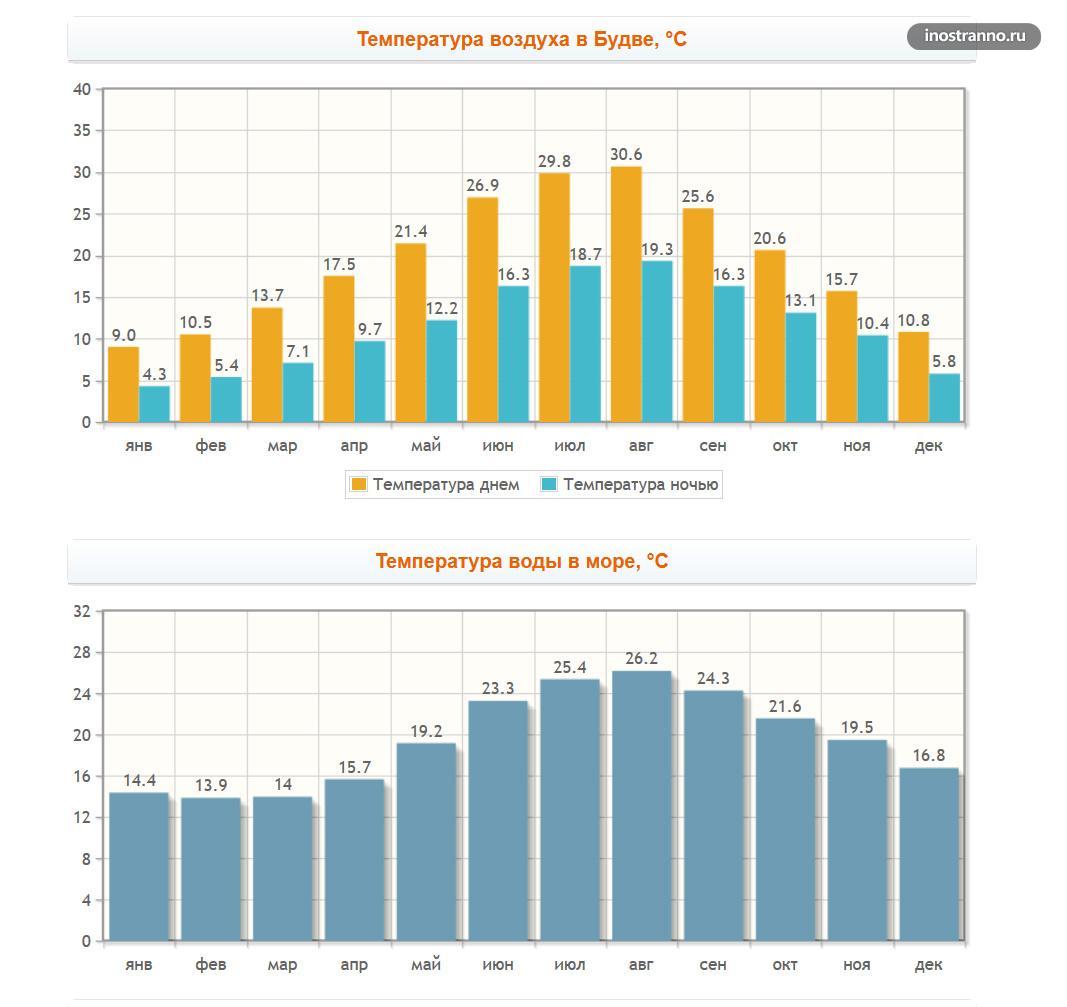 Погода в Будве по месяцам и температура воды в море