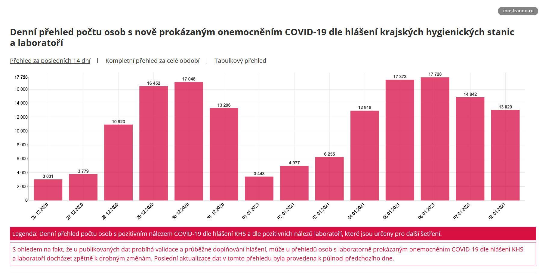 Новости и статистика зараженных коронавирусом в Чехии