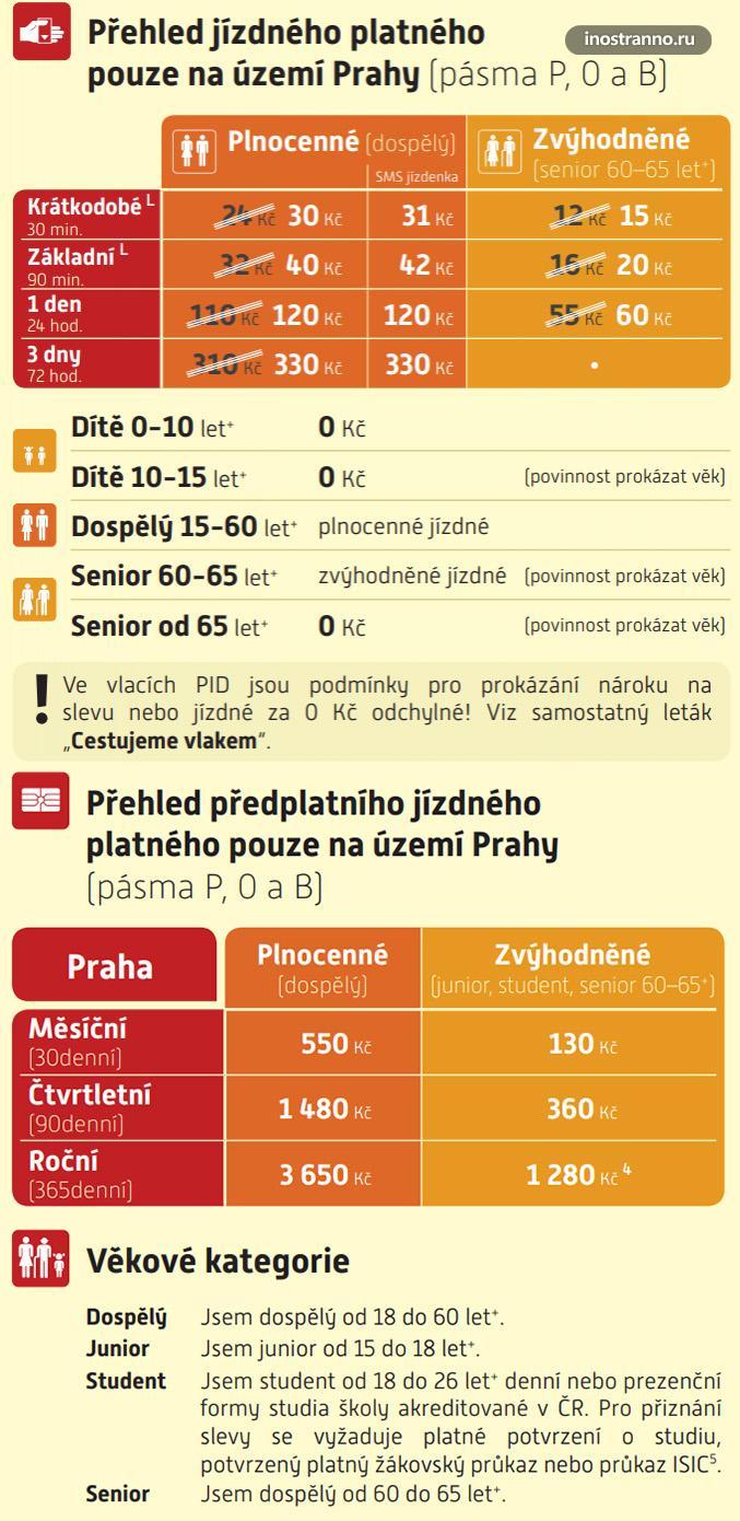 Стоимость проезда в транспорте Праге и цены билетов